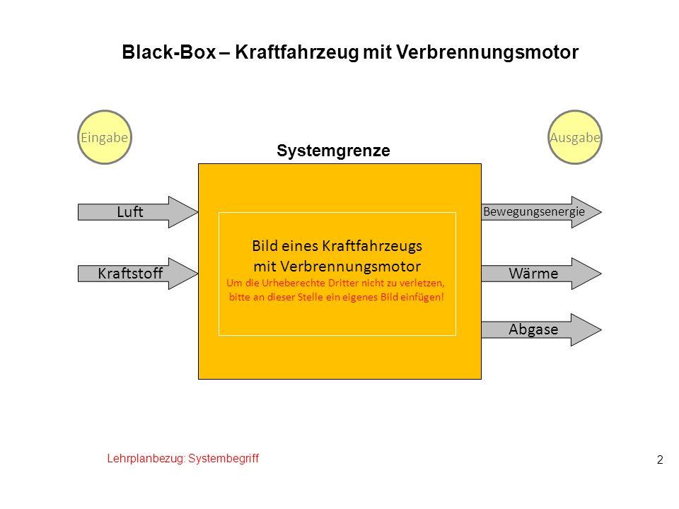 2 Black-Box – Kraftfahrzeug mit Verbrennungsmotor Luft Kraftstoff Bewegungsenergie Wärme Abgase Lehrplanbezug: Systembegriff EingabeAusgabe Systemgren