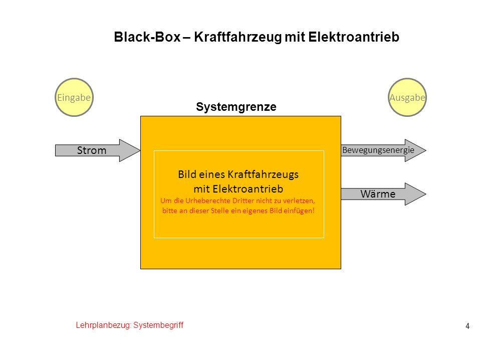 Systemgrenze 4 Black-Box – Kraftfahrzeug mit Elektroantrieb Strom Wärme Lehrplanbezug: Systembegriff Bewegungsenergie EingabeAusgabe Bild eines Kraftf