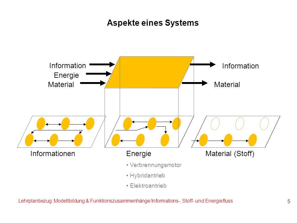 5 Aspekte eines Systems Information Material Information Material Energie Verbrennungsmotor Hybridantrieb Elektroantrieb Material (Stoff)Informationen
