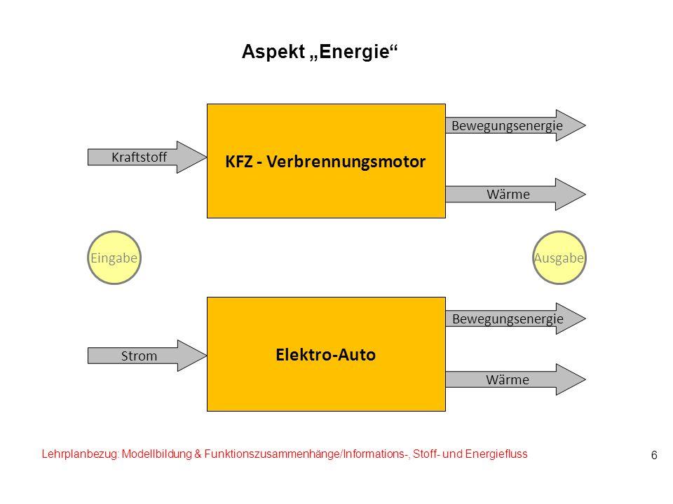 Aspekt Energie 6 Elektro-Auto KFZ - Verbrennungsmotor Lehrplanbezug: Modellbildung & Funktionszusammenhänge/Informations-, Stoff- und Energiefluss Ein