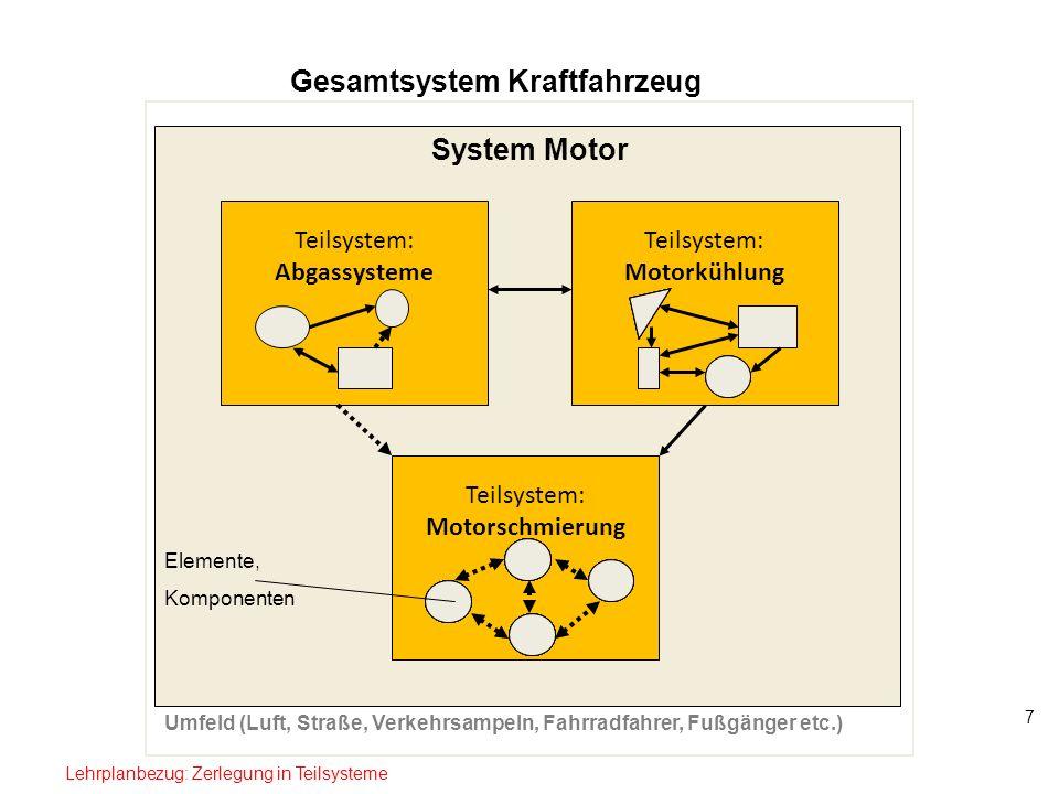 7 Gesamtsystem Kraftfahrzeug Teilsystem: Abgassysteme Teilsystem: Motorkühlung Teilsystem: Motorschmierung System Motor Elemente, Komponenten Umfeld (