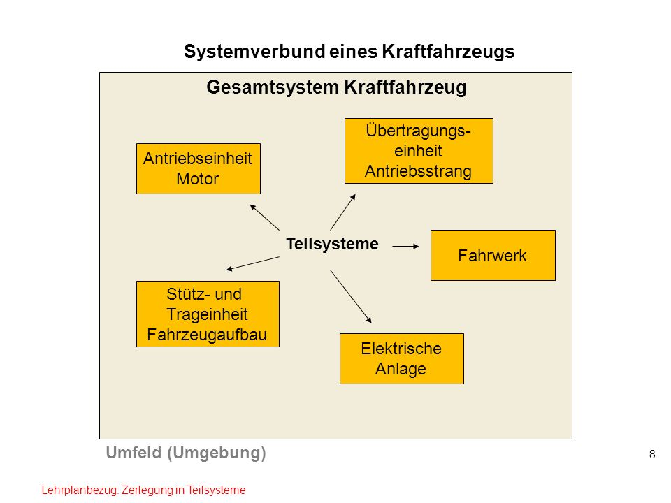 8 Systemverbund eines Kraftfahrzeugs Umfeld (Umgebung) Gesamtsystem Kraftfahrzeug Teilsysteme Antriebseinheit Motor Stütz- und Trageinheit Fahrzeugauf