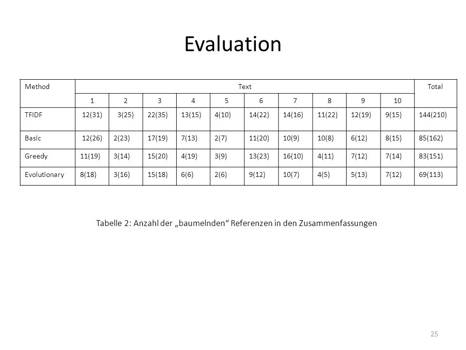 Evaluation MethodTextTotal 12345678910 TFIDF12(31)3(25)22(35)13(15)4(10)14(22)14(16)11(22)12(19)9(15)144(210) Basic12(26)2(23)17(19)7(13)2(7)11(20)10(