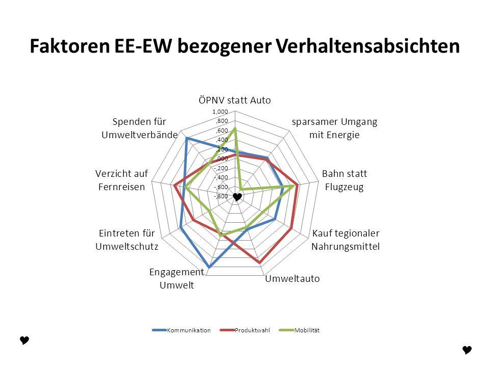 Faktoren EE-EW bezogener Verhaltensabsichten