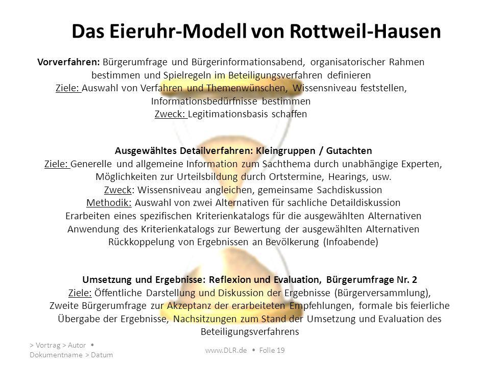 Das Eieruhr-Modell von Rottweil-Hausen > Vortrag > Autor Dokumentname > Datum www.DLR.de Folie 19 Vorverfahren: Bürgerumfrage und Bürgerinformationsab
