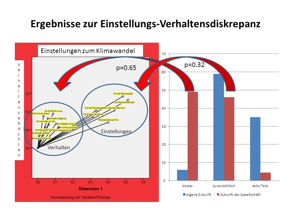 Ergebnisse zur Einstellungs-Verhaltensdiskrepanz Einstellungen zum Klimawandel V e r h a l t e n s a b si c h t e n p=0.65 p=0.32 Einstellungen Verhal