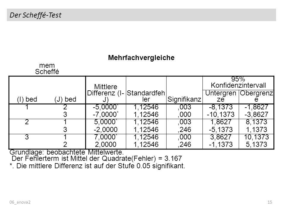 Der Scheffé-Test Mehrfachvergleiche mem Scheffé (I) bed(J) bed Mittlere Differenz (I- J) Standardfeh lerSignifikanz 95% Konfidenzintervall Untergren ze Obergrenz e 12 -5,0000 * 1,12546,003-8,1373-1,8627 3 -7,0000 * 1,12546,000-10,1373-3,8627 21 5,0000 * 1,12546,0031,86278,1373 3 -2,00001,12546,246-5,13731,1373 31 7,0000 * 1,12546,0003,862710,1373 2 2,00001,12546,246-1,13735,1373 Grundlage: beobachtete Mittelwerte.