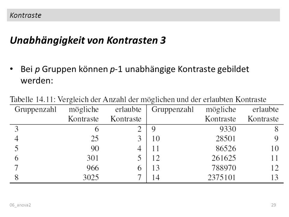 Kontraste Unabhängigkeit von Kontrasten 3 Bei p Gruppen können p-1 unabhängige Kontraste gebildet werden: 06_anova229