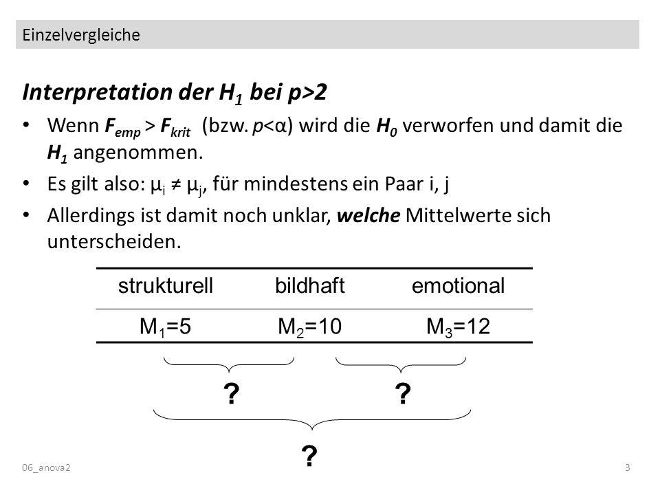 Einzelvergleiche 06_anova23 Interpretation der H 1 bei p>2 Wenn F emp > F krit (bzw. p<α) wird die H 0 verworfen und damit die H 1 angenommen. Es gilt