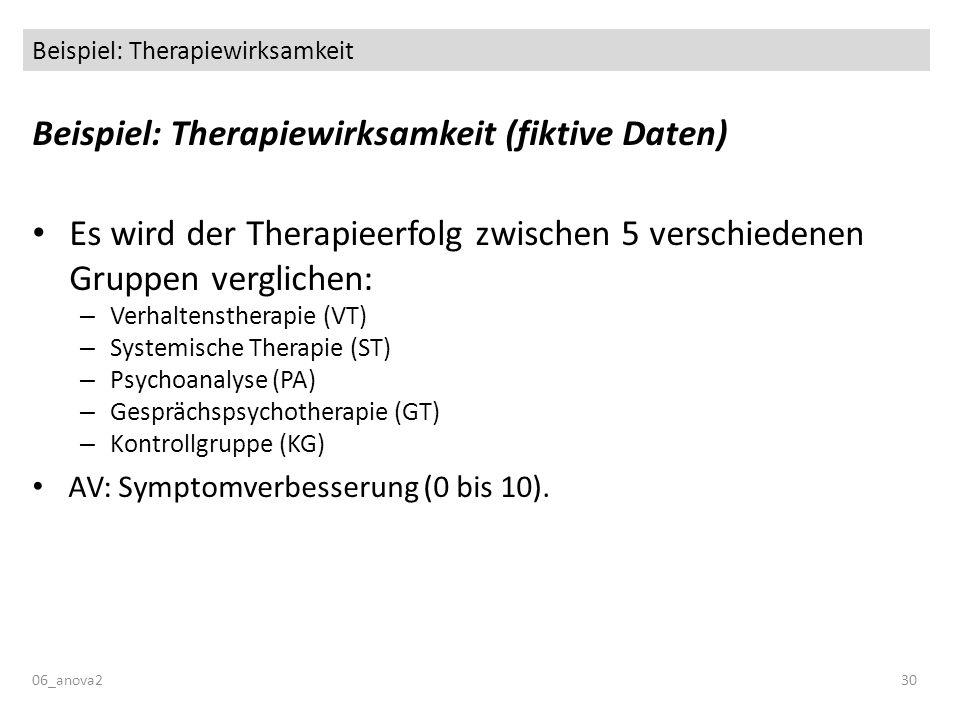 Beispiel: Therapiewirksamkeit Beispiel: Therapiewirksamkeit (fiktive Daten) Es wird der Therapieerfolg zwischen 5 verschiedenen Gruppen verglichen: – Verhaltenstherapie (VT) – Systemische Therapie (ST) – Psychoanalyse (PA) – Gesprächspsychotherapie (GT) – Kontrollgruppe (KG) AV: Symptomverbesserung (0 bis 10).