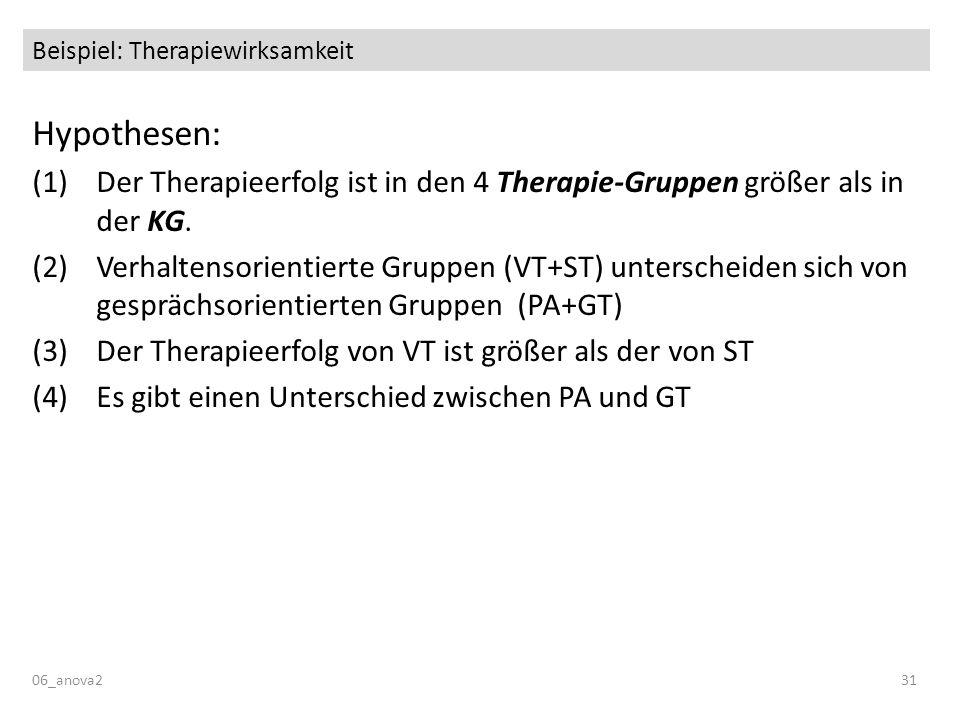 Beispiel: Therapiewirksamkeit Hypothesen: (1)Der Therapieerfolg ist in den 4 Therapie-Gruppen größer als in der KG. (2)Verhaltensorientierte Gruppen (