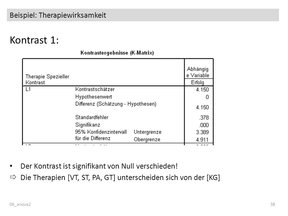 06_anova238 Beispiel: Therapiewirksamkeit Kontrast 1: Der Kontrast ist signifikant von Null verschieden! Die Therapien [VT, ST, PA, GT] unterscheiden