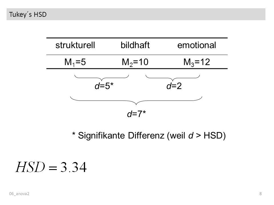 Tukey´s HSD 06_anova28 strukturellbildhaftemotional M 1 =5M 2 =10M 3 =12 d=7* d=5*d=2 * Signifikante Differenz (weil d > HSD)