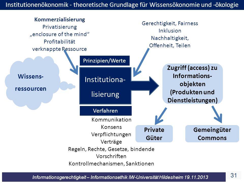 31 Informationsgerechtigkeit – Informationsethik IW-Universität Hildesheim 19.11.2013 Wissens- ressourcen Prinzipien/Werte Verfahren Kommerzialisierun