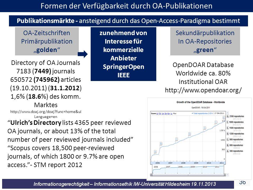 36 Informationsgerechtigkeit – Informationsethik IW-Universität Hildesheim 19.11.2013 Formen der Verfügbarkeit durch OA-Publikationen Publikationsmärk