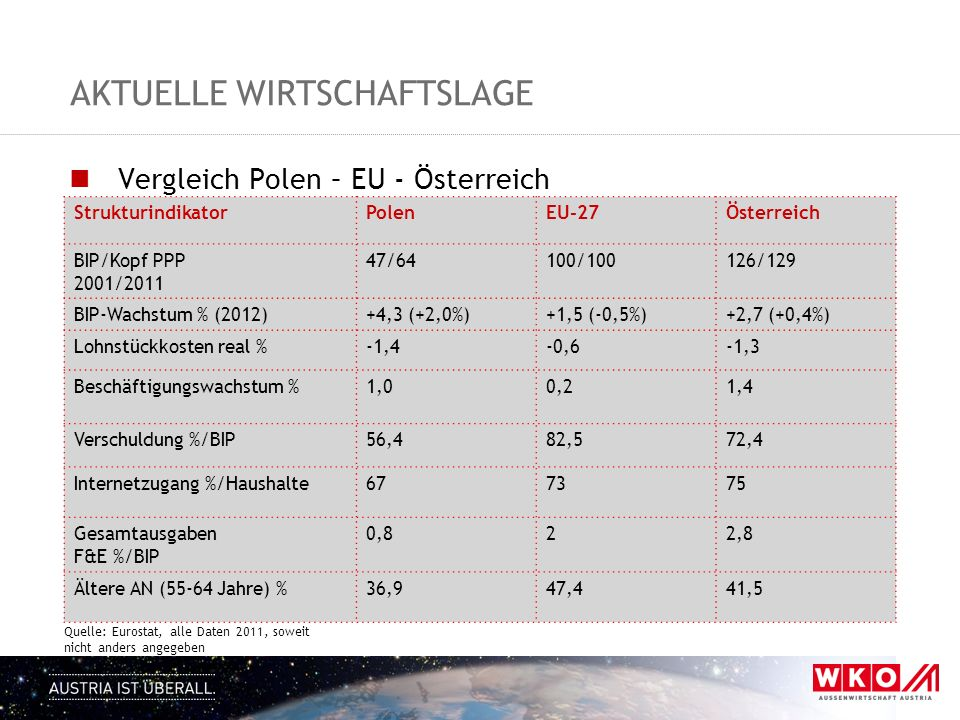 AKTUELLE WIRTSCHAFTSLAGE Vergleich Polen – EU - Österreich StrukturindikatorPolenEU-27Österreich BIP/Kopf PPP 2001/2011 47/64100/100126/129 BIP-Wachstum % (2012)+4,3 (+2,0%)+1,5 (-0,5%)+2,7 (+0,4%) Lohnstückkosten real %-1,4-0,6-1,3 Beschäftigungswachstum %1,00,21,4 Verschuldung %/BIP56,482,572,4 Internetzugang %/Haushalte677375 Gesamtausgaben F&E %/BIP 0,822,8 Ältere AN (55-64 Jahre) %36,947,441,5 Quelle: Eurostat, alle Daten 2011, soweit nicht anders angegeben