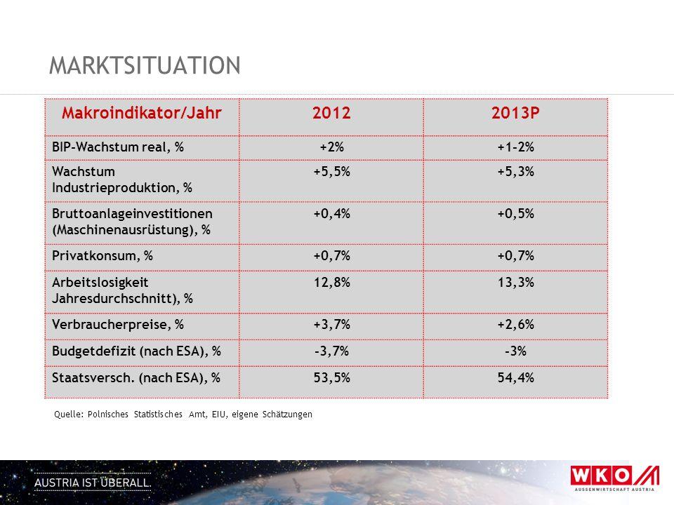 MARKTSITUATION Makroindikator/Jahr20122013P BIP-Wachstum real, %+2%+1-2% Wachstum Industrieproduktion, % +5,5%+5,3% Bruttoanlageinvestitionen (Maschinenausrüstung), % +0,4%+0,5% Privatkonsum, %+0,7% Arbeitslosigkeit Jahresdurchschnitt), % 12,8%13,3% Verbraucherpreise, %+3,7%+2,6% Budgetdefizit (nach ESA), %-3,7%-3% Staatsversch.
