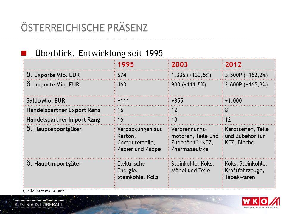 ÖSTERREICHISCHE PRÄSENZ Überblick, Entwicklung seit 1995 Quelle: Statistik Austria 199520032012 Ö. Exporte Mio. EUR5741.335 (+132,5%)3.500P (+162,2%)