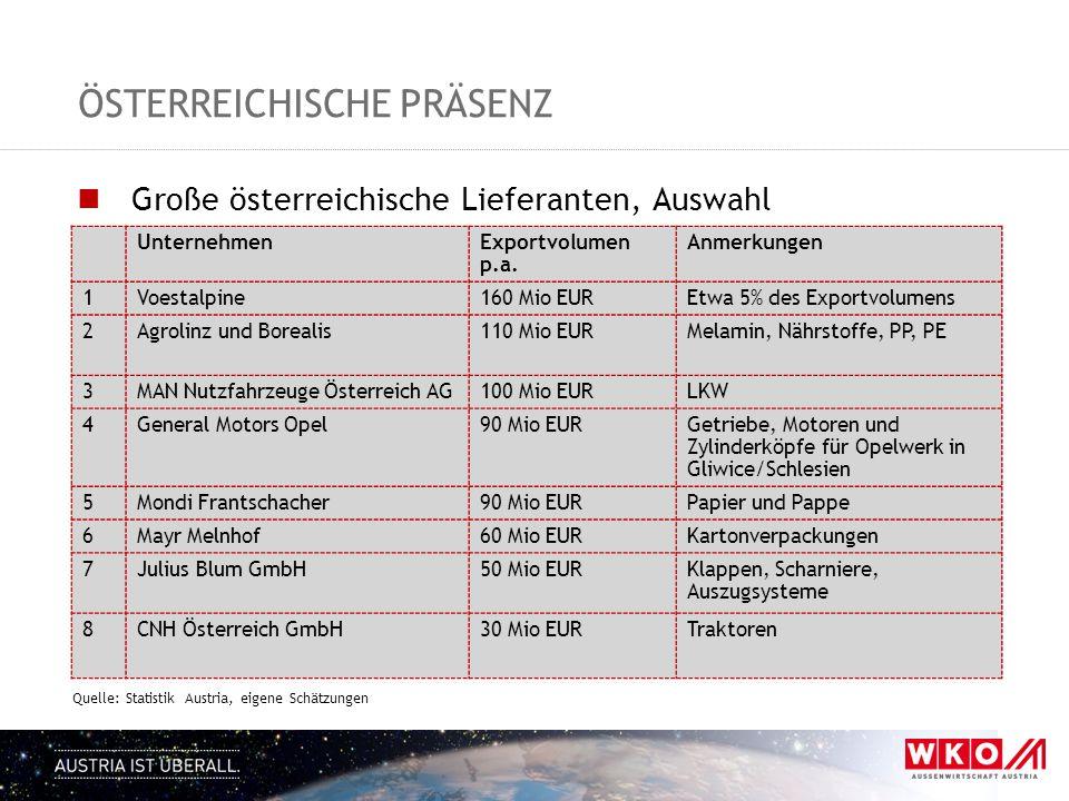 ÖSTERREICHISCHE PRÄSENZ Große österreichische Lieferanten, Auswahl Quelle: Statistik Austria, eigene Schätzungen UnternehmenExportvolumen p.a. Anmerku