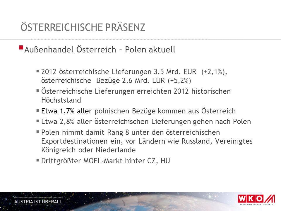 ÖSTERREICHISCHE PRÄSENZ Außenhandel Österreich – Polen aktuell 2012 österreichische Lieferungen 3,5 Mrd. EUR (+2,1%), österreichische Bezüge 2,6 Mrd.