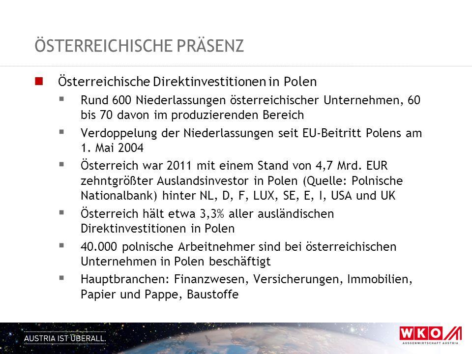 ÖSTERREICHISCHE PRÄSENZ Österreichische Direktinvestitionen in Polen Rund 600 Niederlassungen österreichischer Unternehmen, 60 bis 70 davon im produzierenden Bereich Verdoppelung der Niederlassungen seit EU-Beitritt Polens am 1.