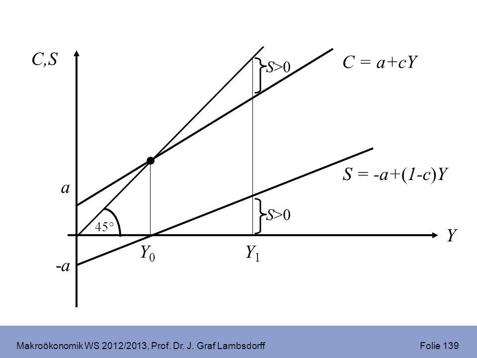Makroökonomik WS 2012/2013, Prof. Dr. J. Graf Lambsdorff Folie 139 C,S Y 45° C = a+cY a Y0Y0 -a-a S = -a+(1-c)Y Y1Y1 S>0