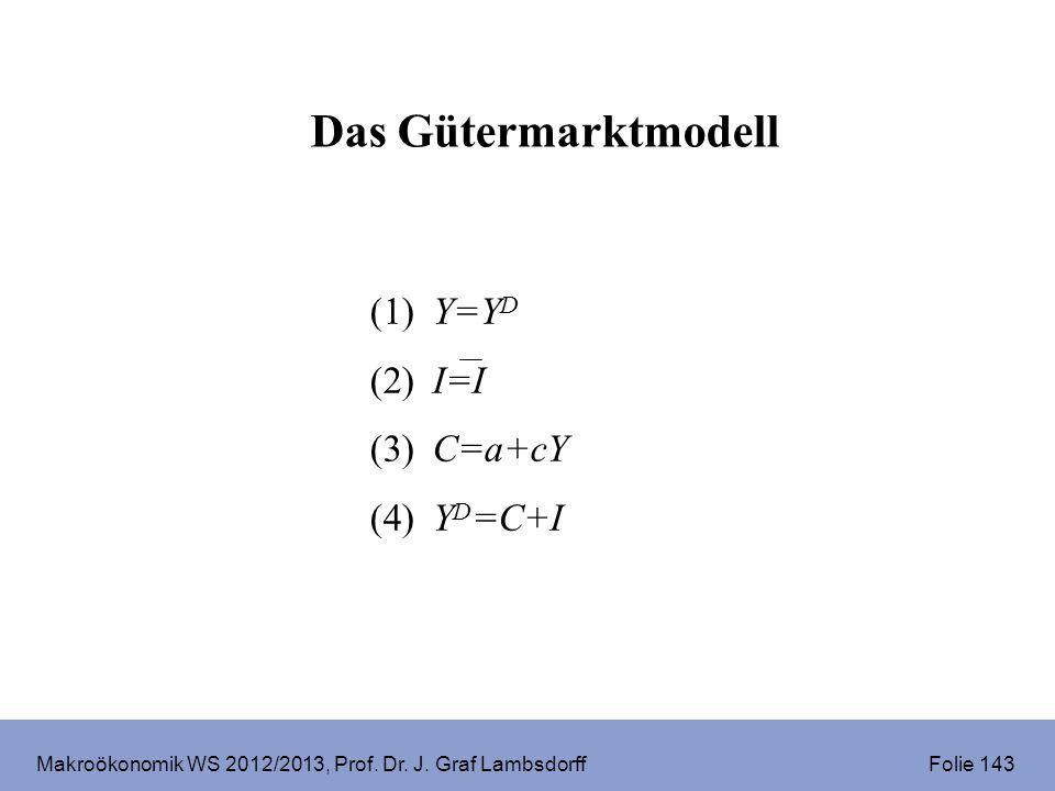 Makroökonomik WS 2012/2013, Prof. Dr. J. Graf Lambsdorff Folie 143 Das Gütermarktmodell (1) Y=Y D (2) I=I (3) C=a+cY (4) Y D =C+I