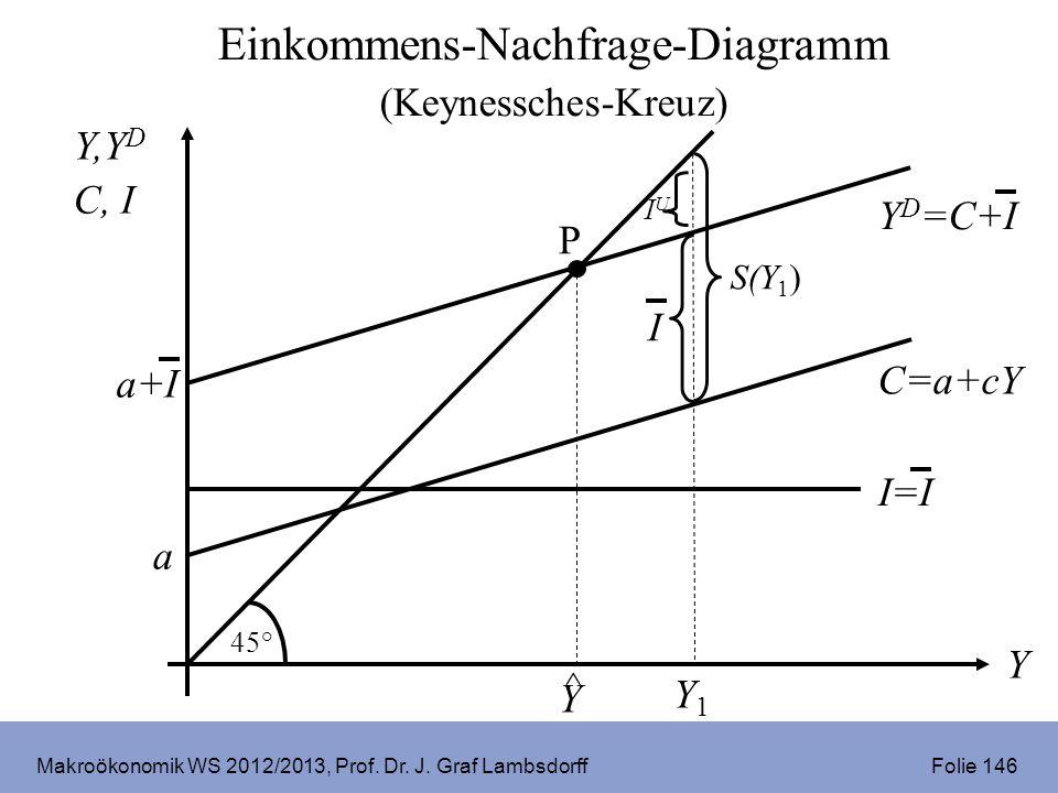 Makroökonomik WS 2012/2013, Prof. Dr. J. Graf Lambsdorff Folie 146 Y,Y D C, I Y C=a+cY a 45° I=I P ^ Y S(Y 1 ) I Y1Y1 Y D =C+I a+I IUIU Einkommens-Nac