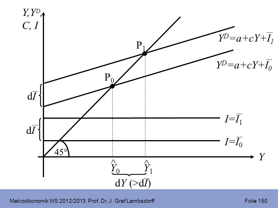 Makroökonomik WS 2012/2013, Prof. Dr. J. Graf Lambsdorff Folie 150 Y,Y D, C, I Y 45° I=I 0 Y D =a+cY+I 0 I=I 1 dIdI P0P0 ^ Y0Y0 P1P1 ^ Y1Y1 dY (>dI) Y