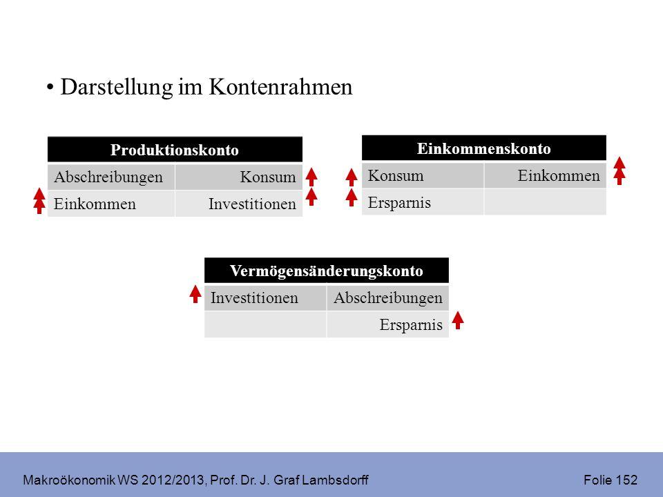 Makroökonomik WS 2012/2013, Prof. Dr. J. Graf Lambsdorff Folie 152 Darstellung im Kontenrahmen Produktionskonto AbschreibungenKonsum EinkommenInvestit