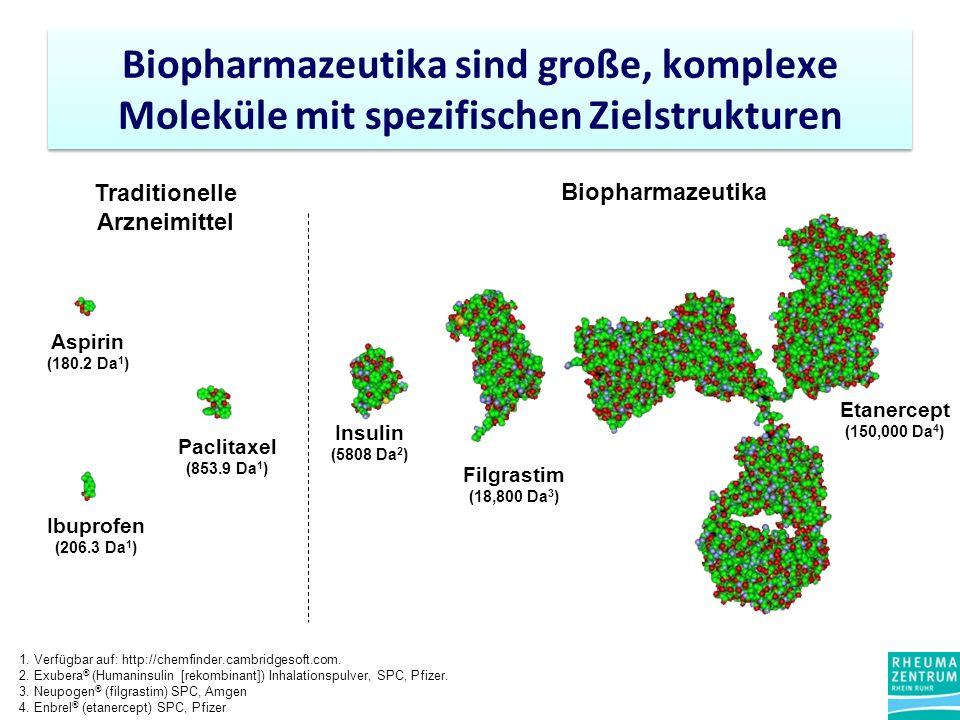 Aspirin (180.2 Da 1 ) Ibuprofen (206.3 Da 1 ) Paclitaxel (853.9 Da 1 ) Insulin (5808 Da 2 ) Filgrastim (18,800 Da 3 ) Etanercept (150,000 Da 4 ) Traditionelle Arzneimittel Biopharmazeutika Biopharmazeutika sind große, komplexe Moleküle mit spezifischen Zielstrukturen 1.