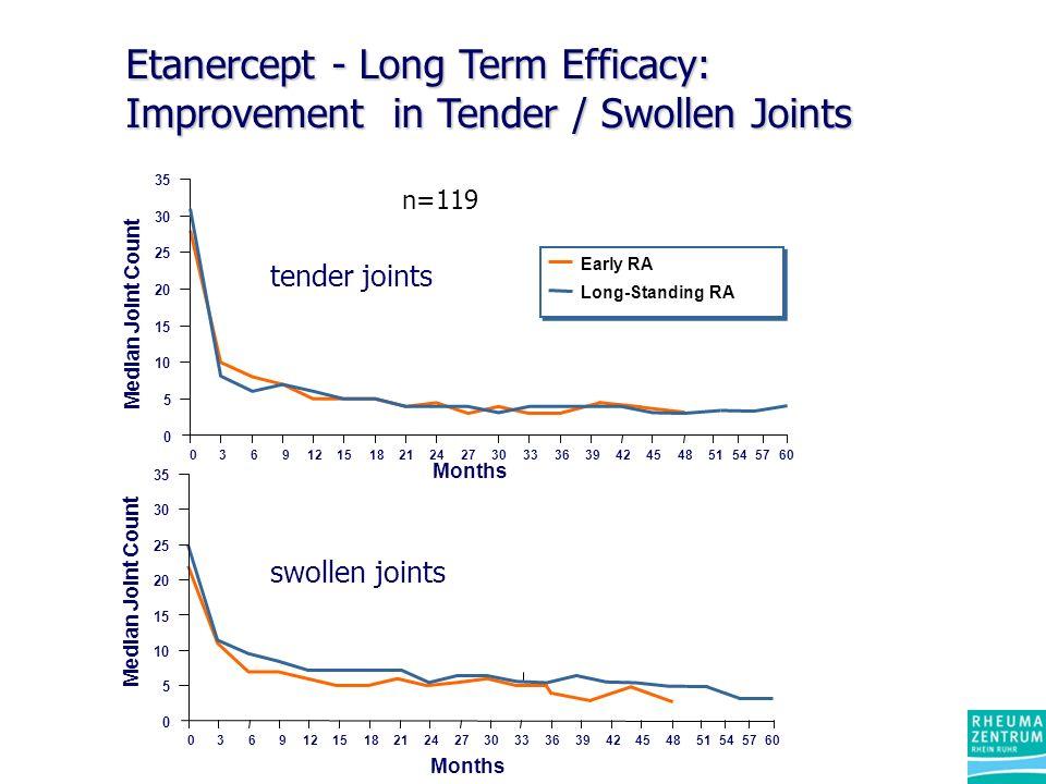 Etanercept - Long Term Efficacy: Improvement in Tender / Swollen Joints Months Median Joint Count Early RA Long-Standing RA 0 5 10 15 20 25 30 35 03 6 912 1518 2124273033363942454851545760 Months Median Joint Count 0 5 10 15 20 25 30 35 03691215182124273033363942454851545760 n=119 tender joints swollen joints
