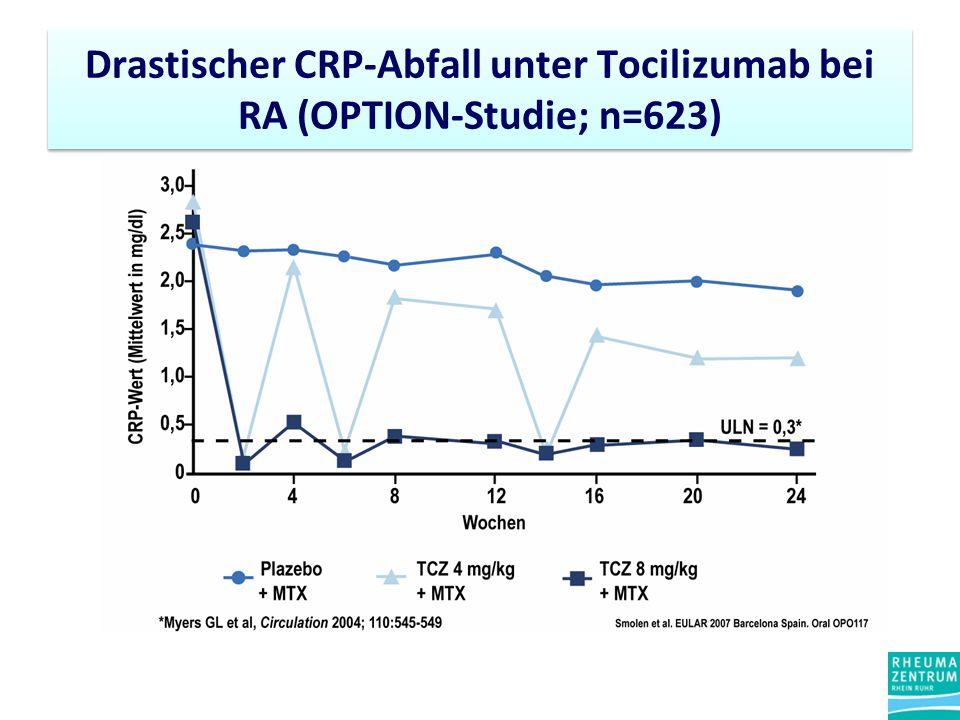 Drastischer CRP-Abfall unter Tocilizumab bei RA (OPTION-Studie; n=623)