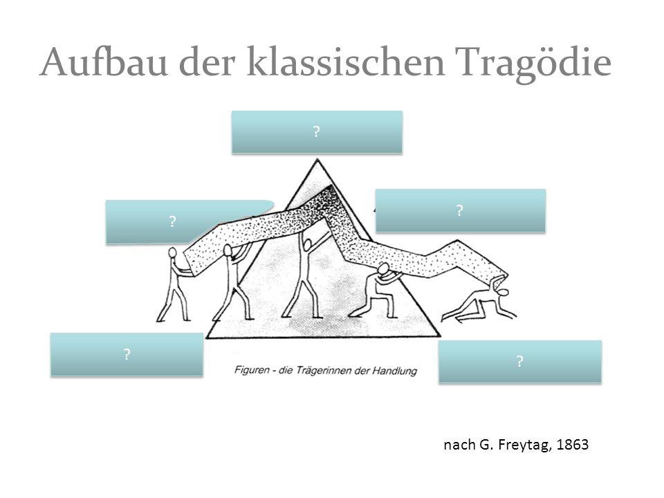 Aufbau der klassischen Tragödie ? ? ? ? ? ? ? ? ? ? nach G. Freytag, 1863