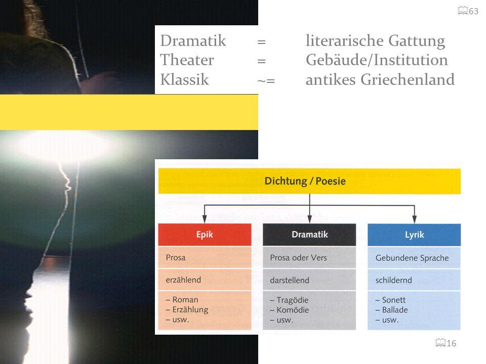 63 Dramatik = literarische Gattung Theater = Gebäude/Institution Klassik ~= antikes Griechenland 16
