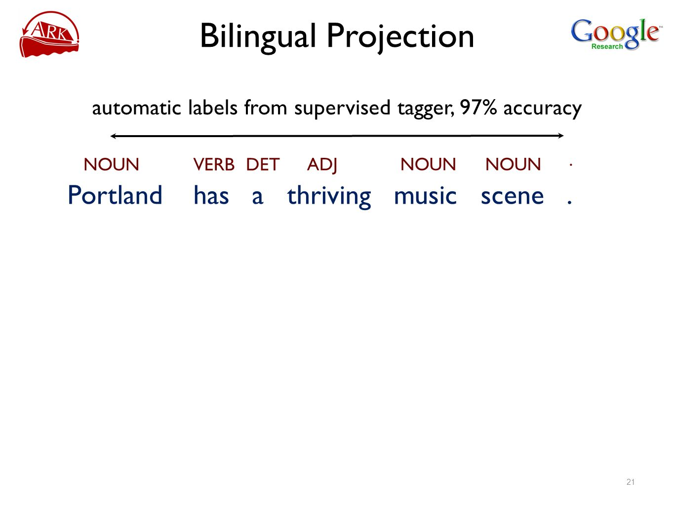 Bilingual Projection Portland has a thriving music scene. NOUN VERB DET ADJ NOUN. automatic labels from supervised tagger, 97% accuracy 21