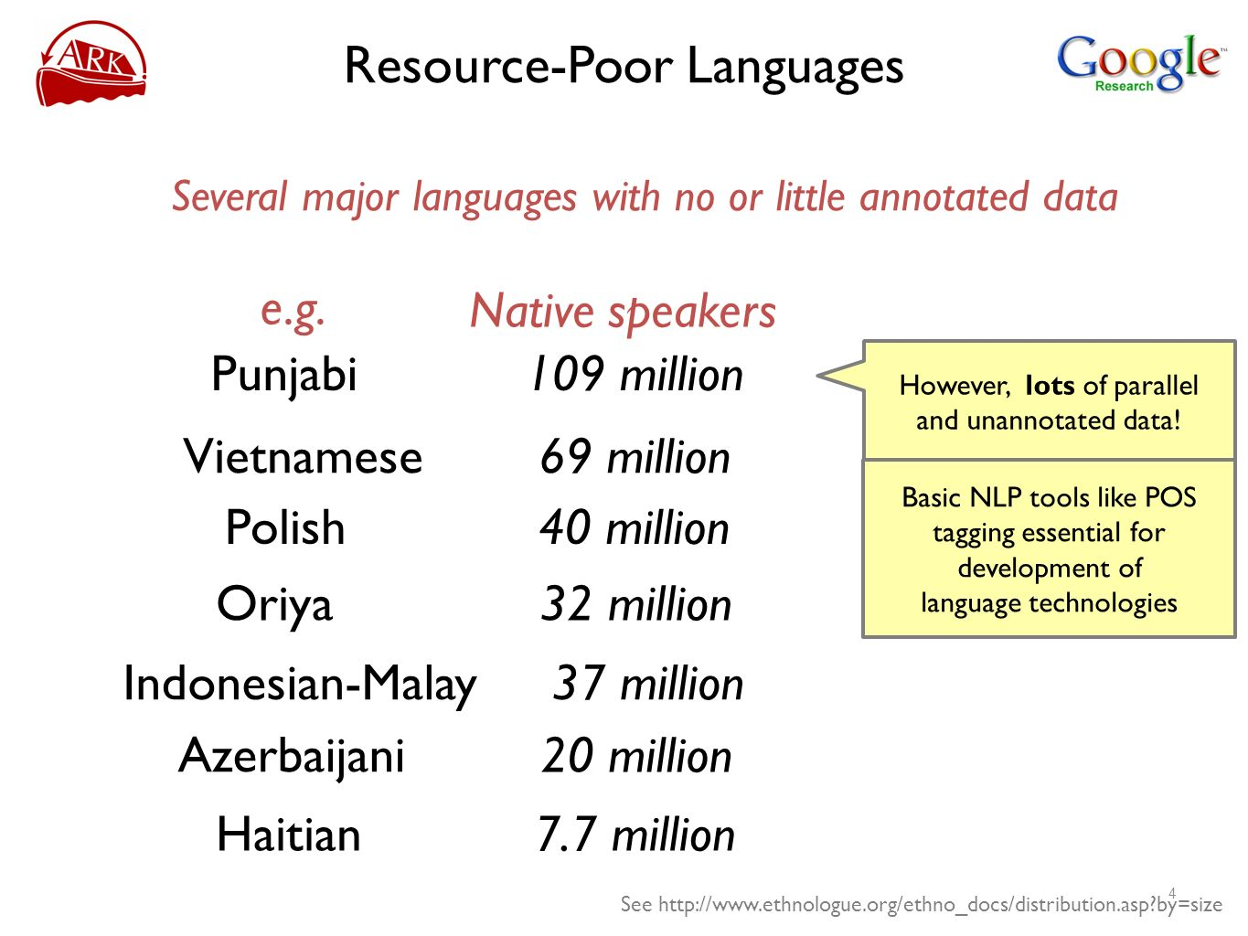 Resource-Poor Languages Several major languages with no or little annotated data Oriya Indonesian-Malay Azerbaijani e.g. See http://www.ethnologue.org