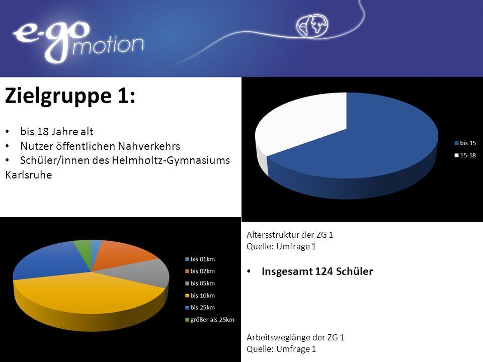 Zielgruppe 1: bis 18 Jahre alt Nutzer öffentlichen Nahverkehrs Schüler/innen des Helmholtz-Gymnasiums Karlsruhe Altersstruktur der ZG 1 Quelle: Umfrag
