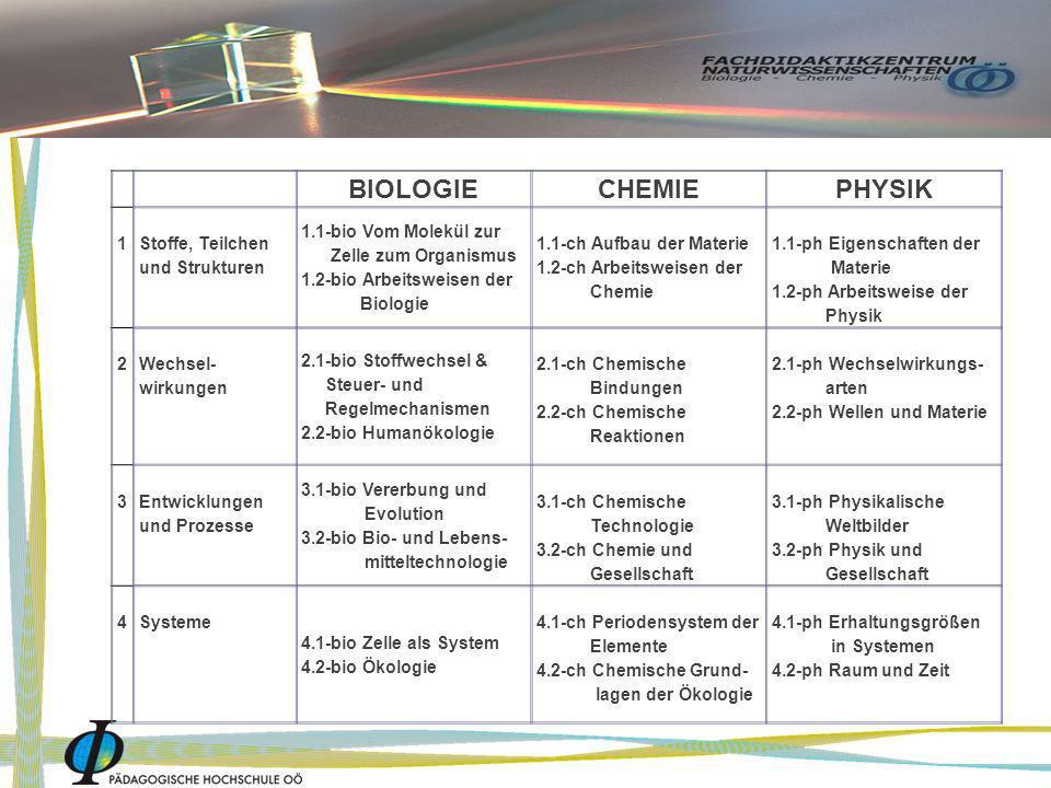BIOLOGIE CHEMIEPHYSIK 1Stoffe, Teilchen und Strukturen 1.1-bio Vom Molekül zur Zelle zum Organismus 1.2-bio Arbeitsweisen der Biologie 1.1-ch Aufbau d