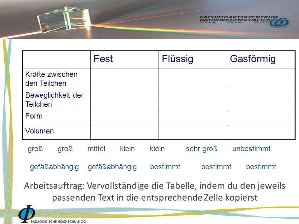 Arbeitsauftrag: Vervollständige die Tabelle, indem du den jeweils passenden Text in die entsprechende Zelle kopierst FestFlüssigGasförmig Kräfte zwisc