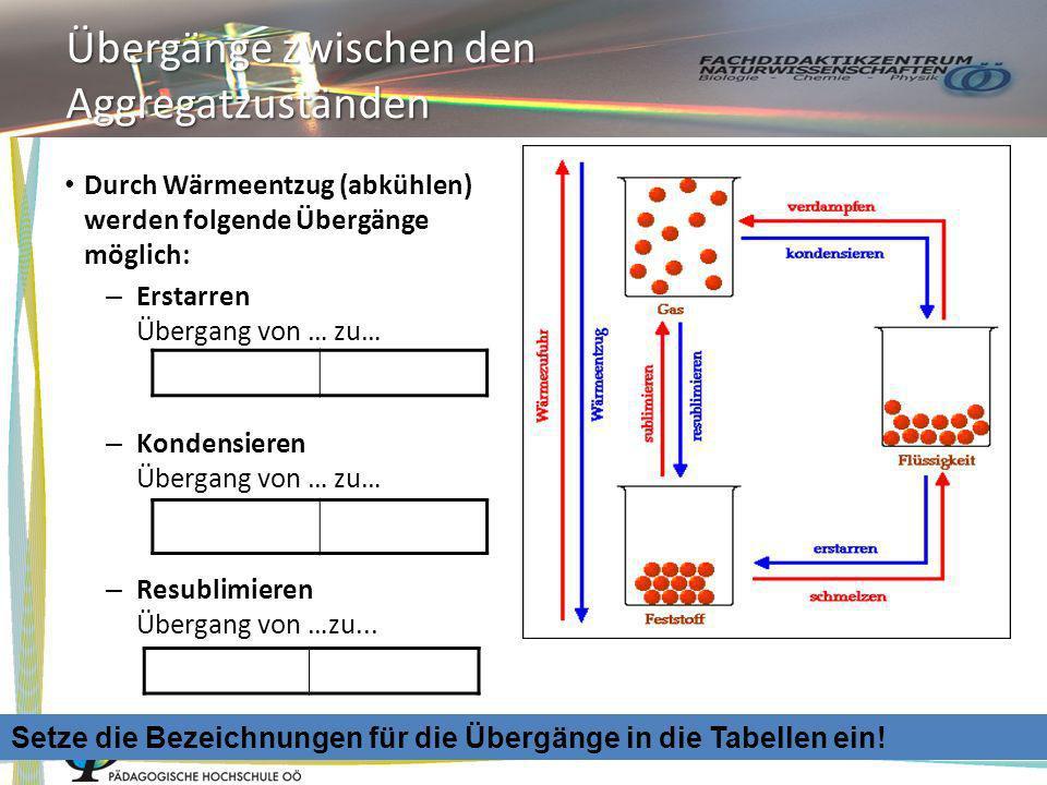 Übergänge zwischen den Aggregatzuständen Durch Wärmeentzug (abkühlen) werden folgende Übergänge möglich: – Erstarren Übergang von … zu… – Kondensieren