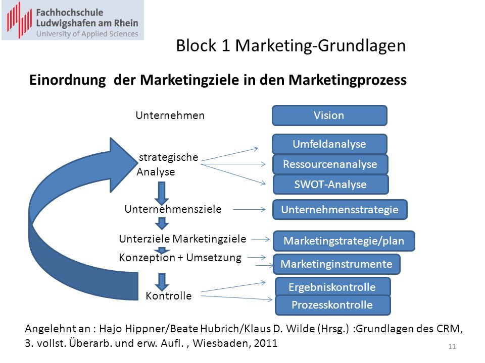 Block 1 Marketing-Grundlagen Einordnung der Marketingziele in den Marketingprozess Angelehnt an : Hajo Hippner/Beate Hubrich/Klaus D. Wilde (Hrsg.) :G