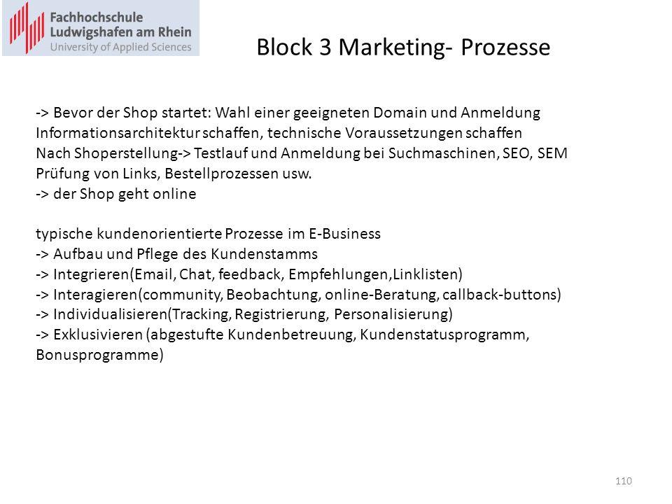 Block 3 Marketing- Prozesse -> Bevor der Shop startet: Wahl einer geeigneten Domain und Anmeldung Informationsarchitektur schaffen, technische Voraussetzungen schaffen Nach Shoperstellung-> Testlauf und Anmeldung bei Suchmaschinen, SEO, SEM Prüfung von Links, Bestellprozessen usw.