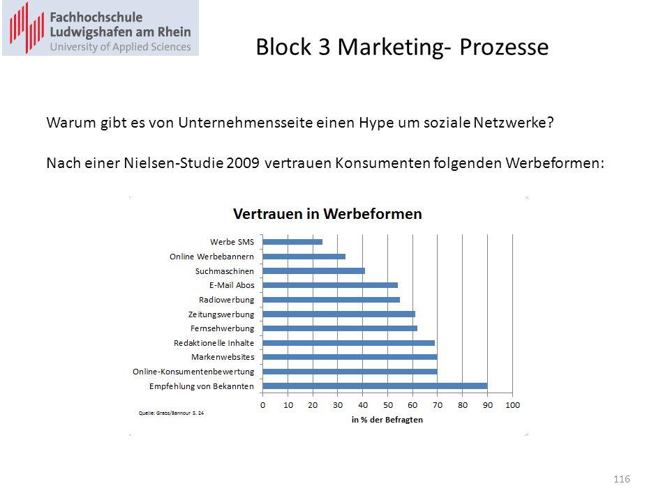 Block 3 Marketing- Prozesse Warum gibt es von Unternehmensseite einen Hype um soziale Netzwerke.