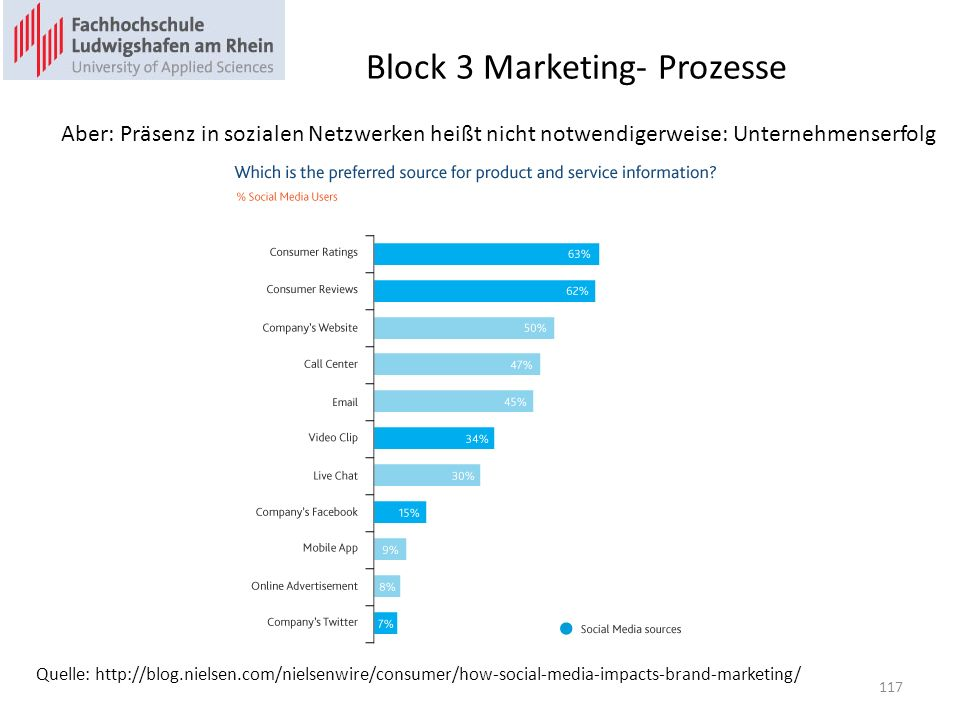 Block 3 Marketing- Prozesse Quelle: http://blog.nielsen.com/nielsenwire/consumer/how-social-media-impacts-brand-marketing/ Aber: Präsenz in sozialen N