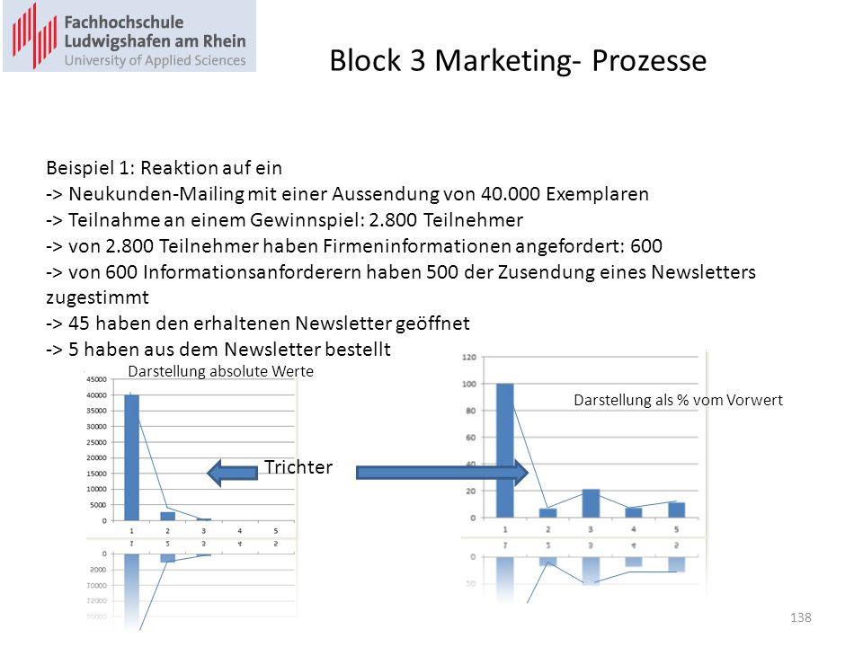 Block 3 Marketing- Prozesse Beispiel 1: Reaktion auf ein -> Neukunden-Mailing mit einer Aussendung von 40.000 Exemplaren -> Teilnahme an einem Gewinnspiel: 2.800 Teilnehmer -> von 2.800 Teilnehmer haben Firmeninformationen angefordert: 600 -> von 600 Informationsanforderern haben 500 der Zusendung eines Newsletters zugestimmt -> 45 haben den erhaltenen Newsletter geöffnet -> 5 haben aus dem Newsletter bestellt Darstellung absolute Werte Trichter Darstellung als % vom Vorwert 138