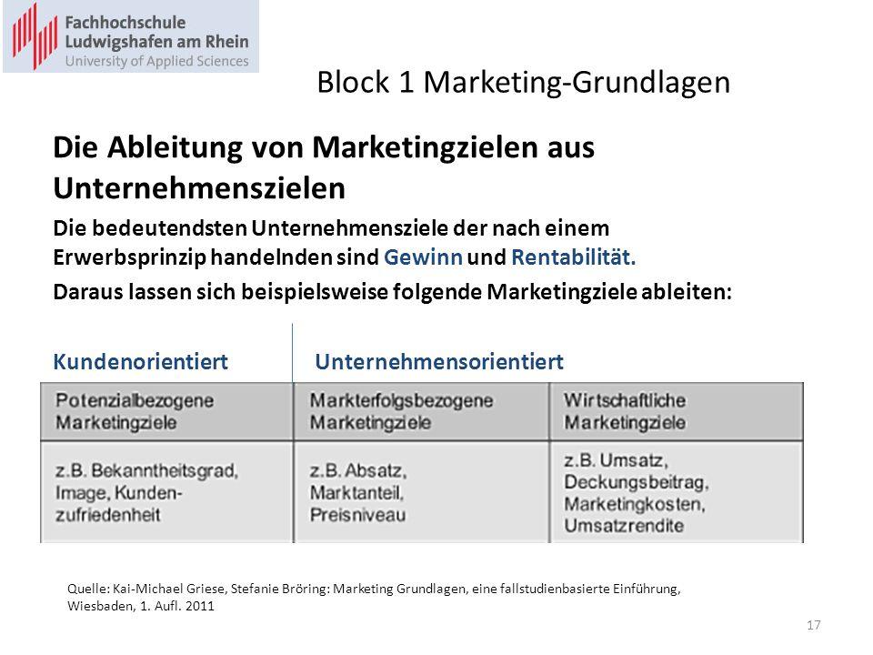 Block 1 Marketing-Grundlagen Die Ableitung von Marketingzielen aus Unternehmenszielen Die bedeutendsten Unternehmensziele der nach einem Erwerbsprinzip handelnden sind Gewinn und Rentabilität.