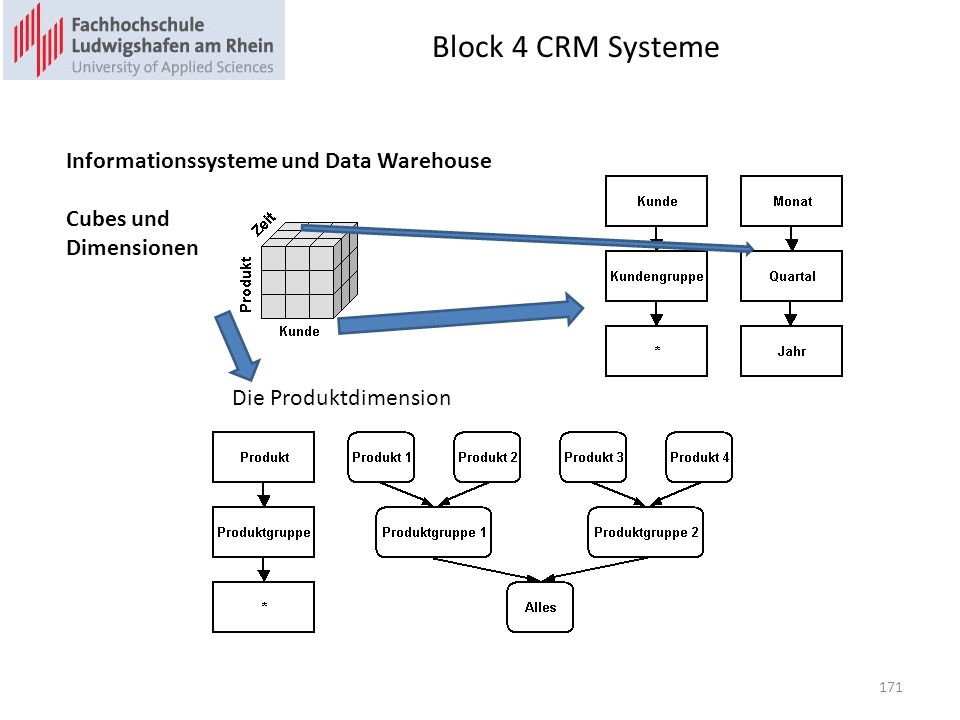 Block 4 CRM Systeme 171 Informationssysteme und Data Warehouse Cubes und Dimensionen Die Produktdimension