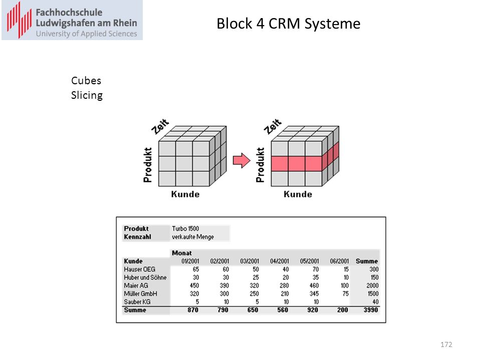 Block 4 CRM Systeme 172 Cubes Slicing