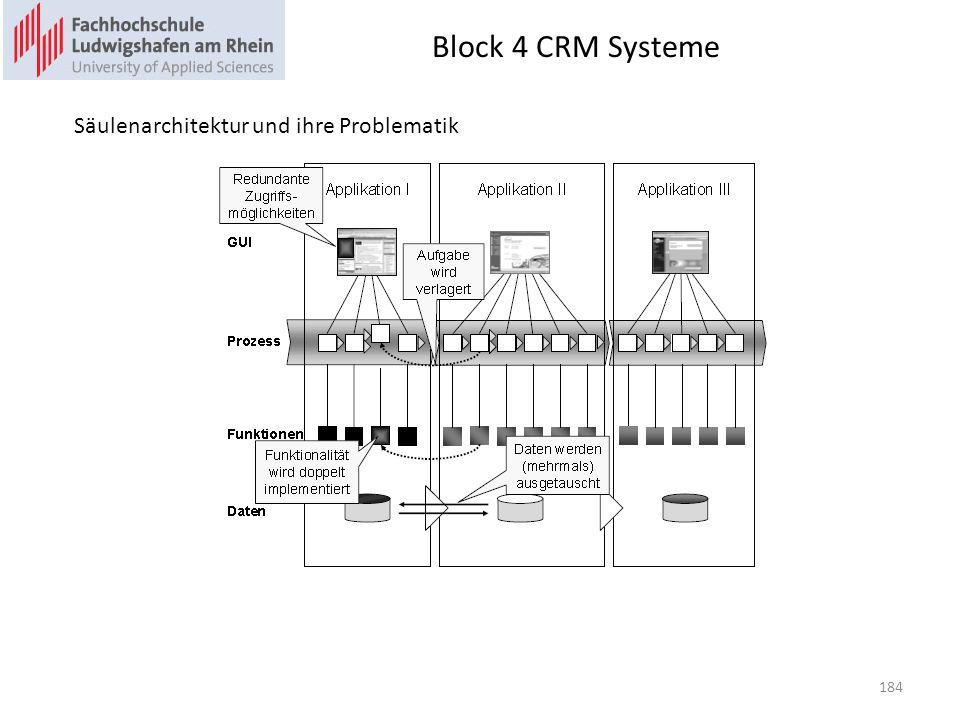 Block 4 CRM Systeme 184 Säulenarchitektur und ihre Problematik